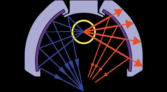 Reflector UV IR