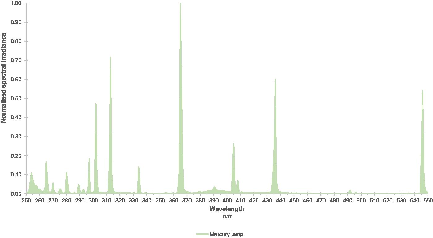 Spectral irradiance profile mercury