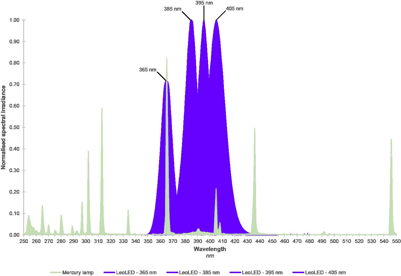 Spectral Distribution Graph